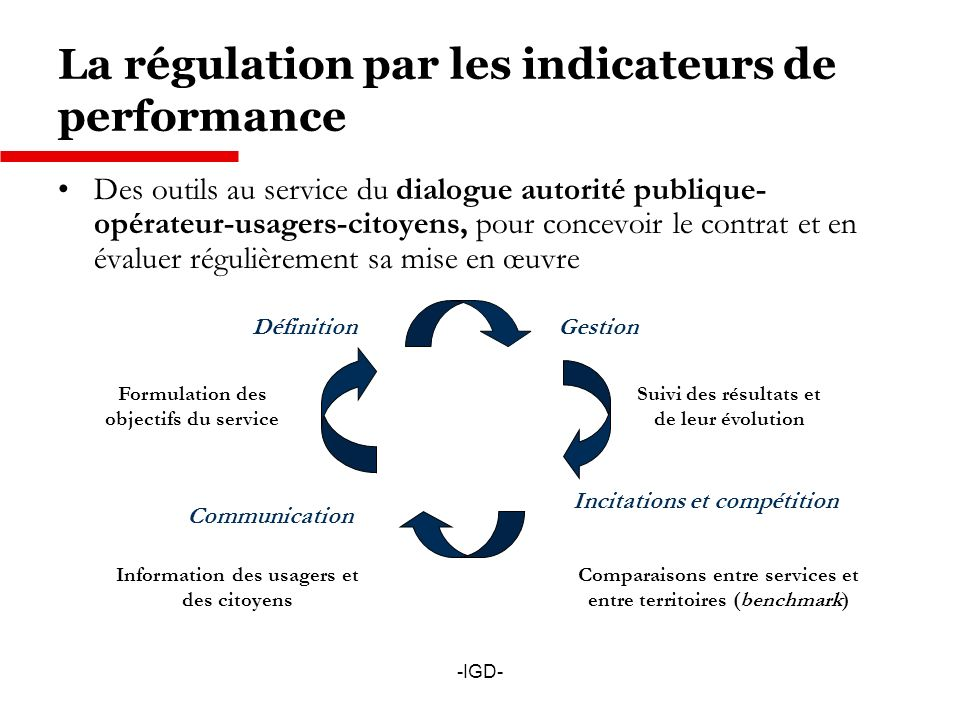 La régulation par les indicateurs de performance