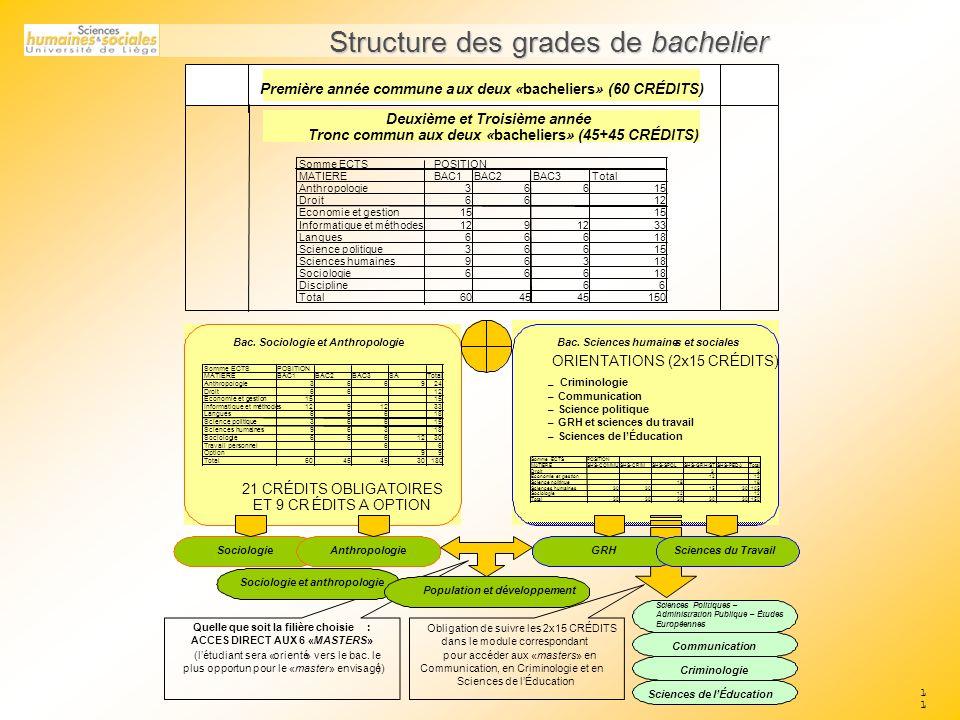 Structure des grades de bachelier