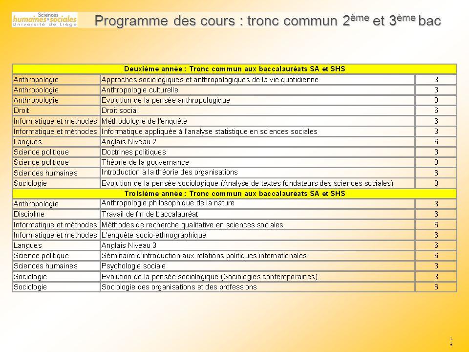 Programme des cours : tronc commun 2ème et 3ème bac