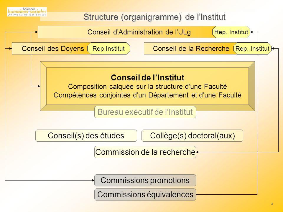Structure (organigramme) de l'Institut