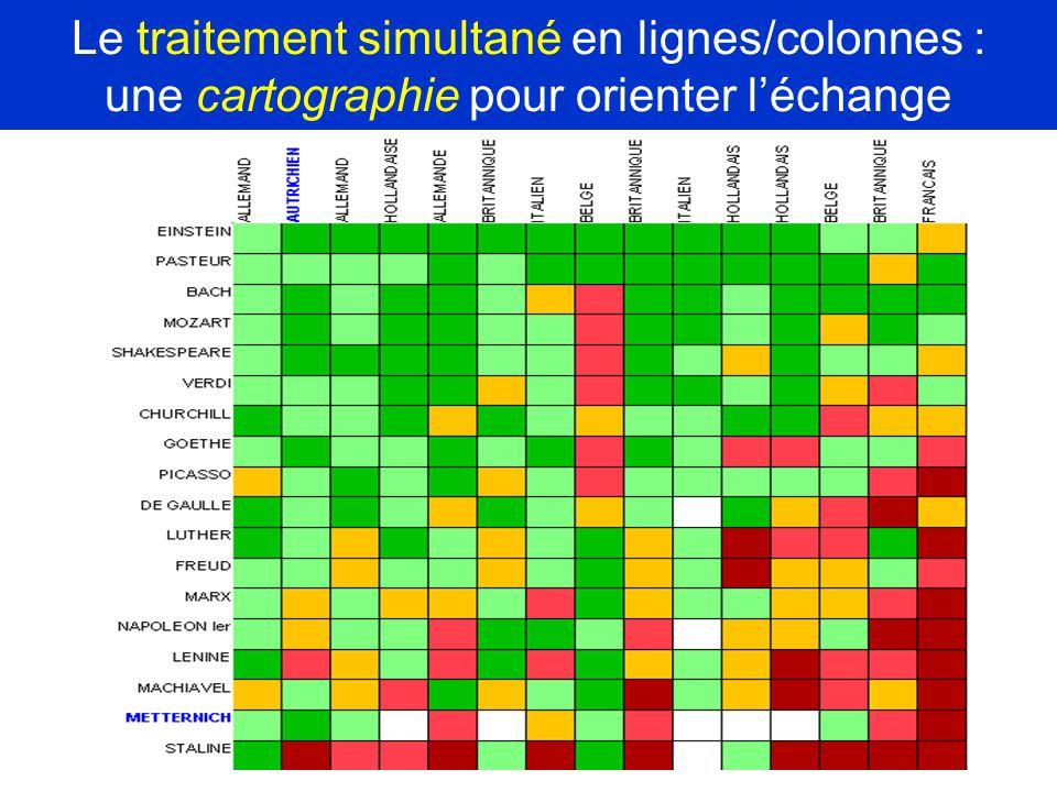 Le traitement simultané en lignes/colonnes : une cartographie pour orienter l'échange