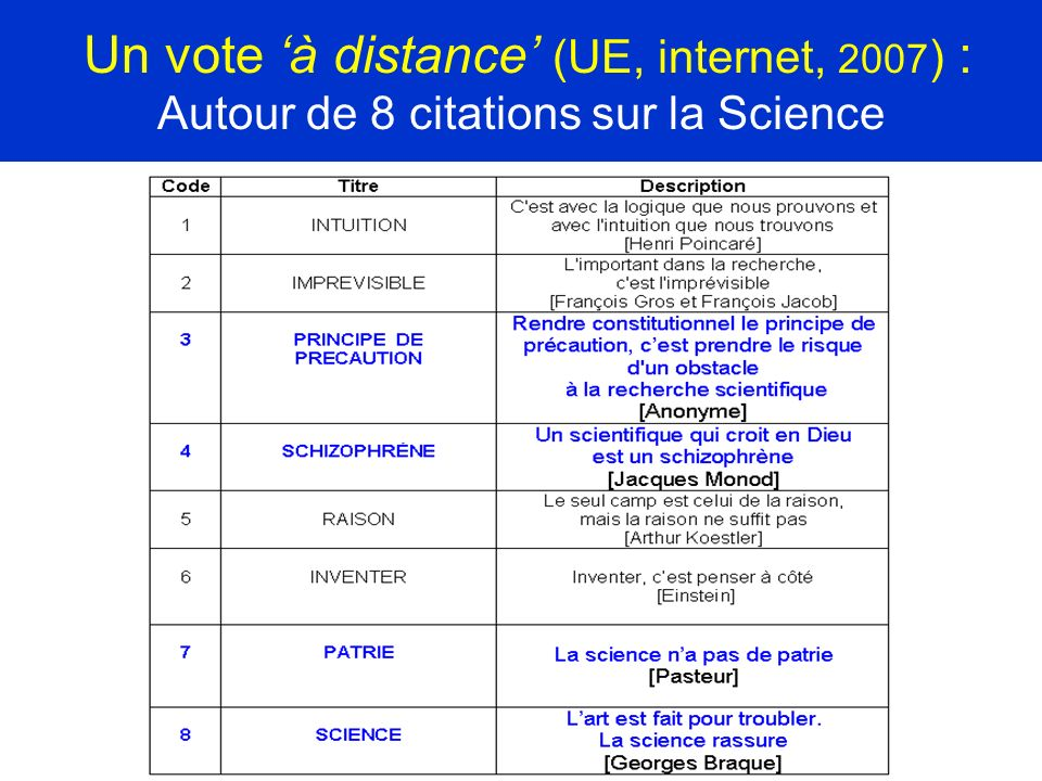 Un vote 'à distance' (UE, internet, 2007) : Autour de 8 citations sur la Science