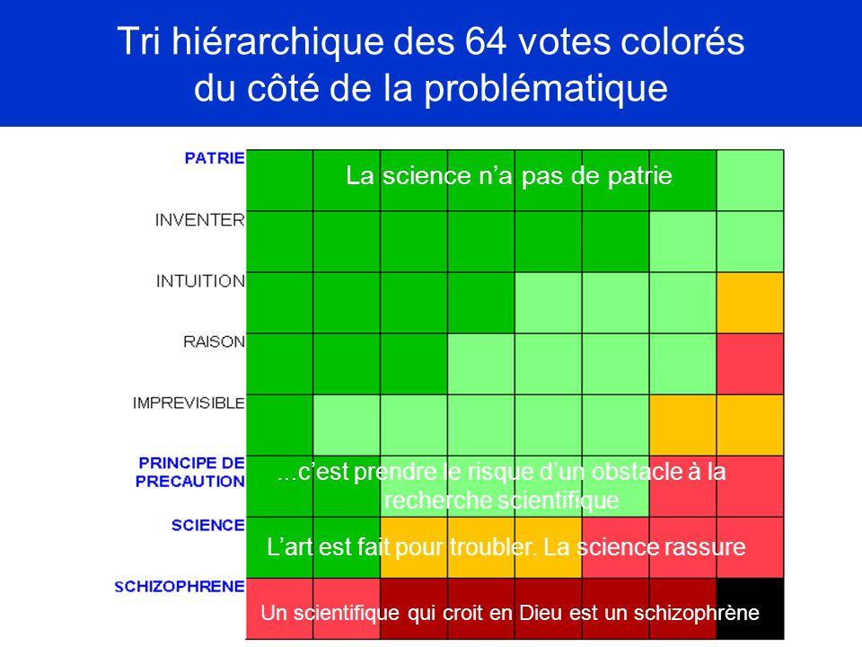 Tri hiérarchique des 64 votes colorés du côté de la problématique