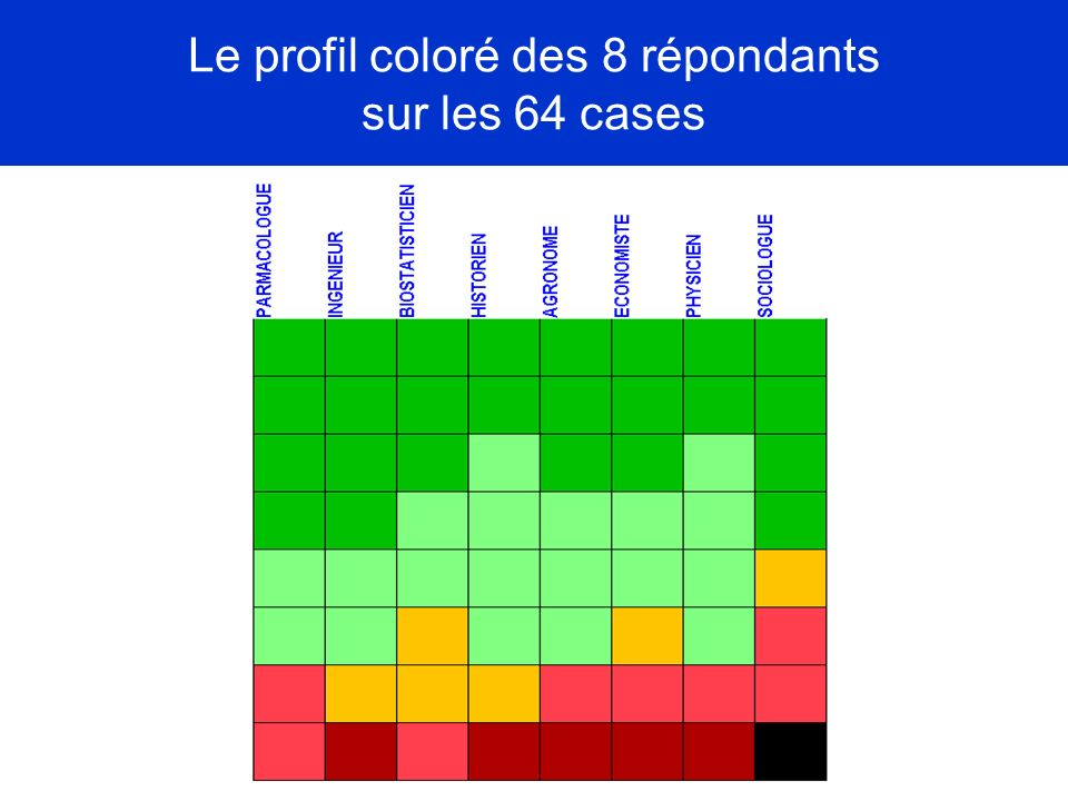 Le profil coloré des 8 répondants sur les 64 cases