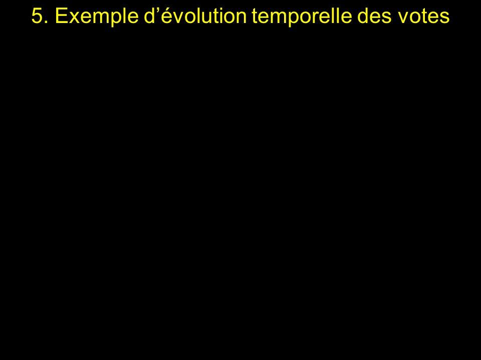 5. Exemple d'évolution temporelle des votes
