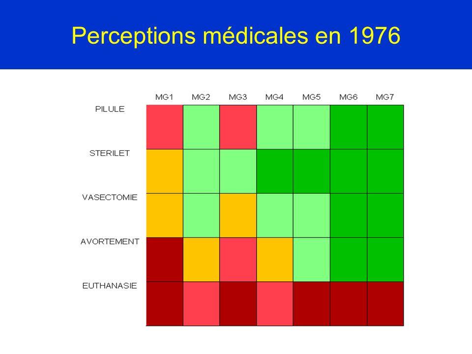 Perceptions médicales en 1976