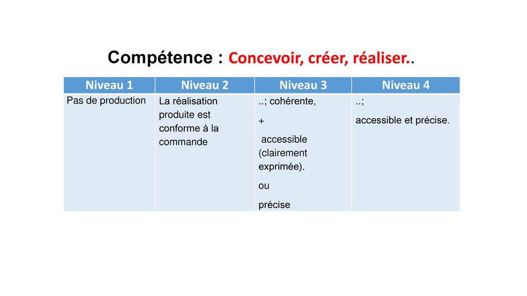 Compétence : Concevoir, créer, réaliser..