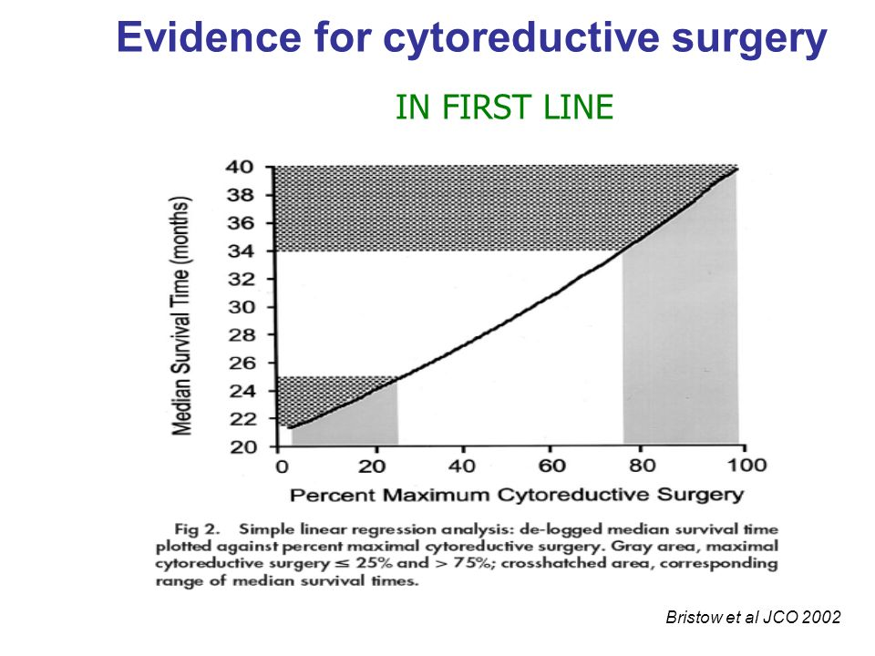 Evidence for cytoreductive surgery