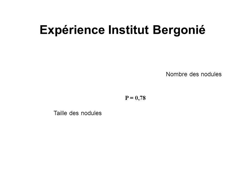 Expérience Institut Bergonié