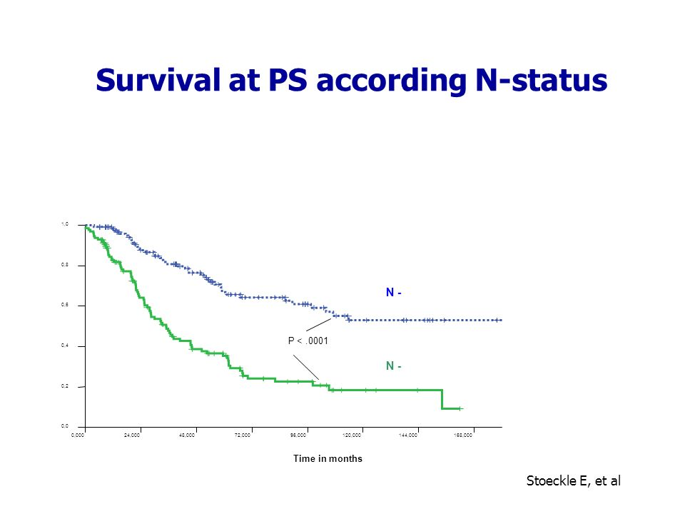Survival at PS according N-status