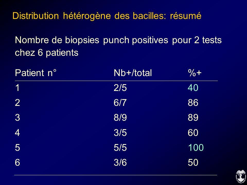 Distribution hétérogène des bacilles: résumé