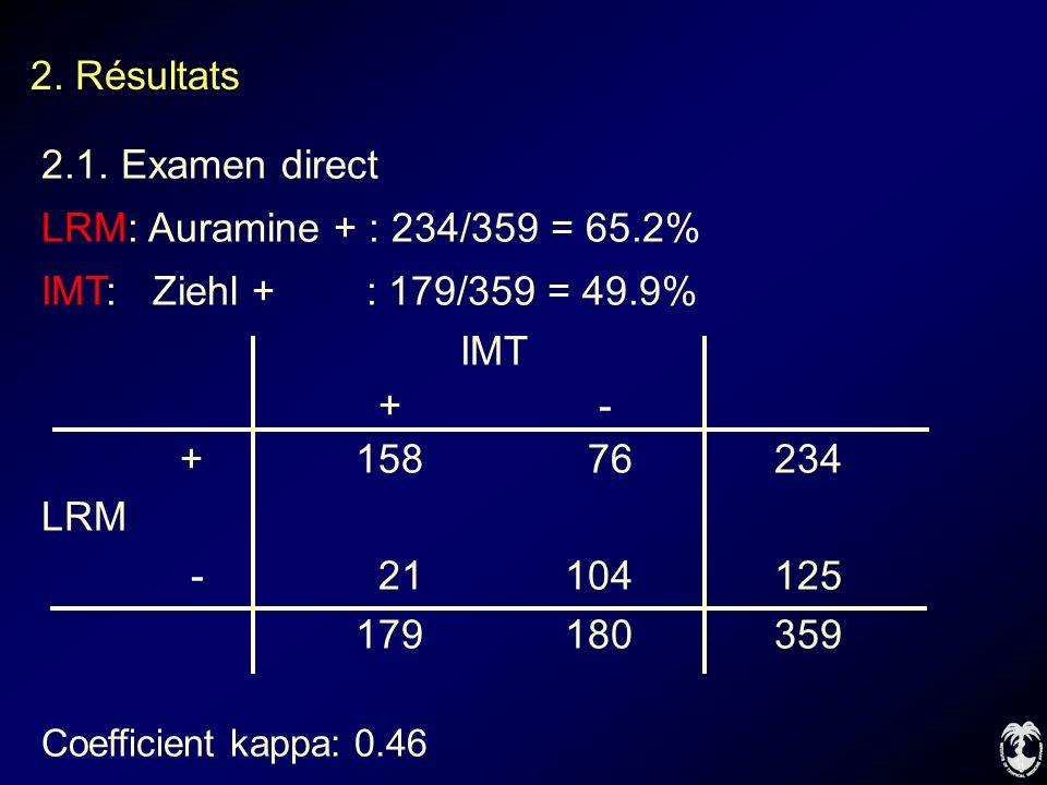 2. Résultats 2.1. Examen direct LRM: Auramine + : 234/359 = 65.2%