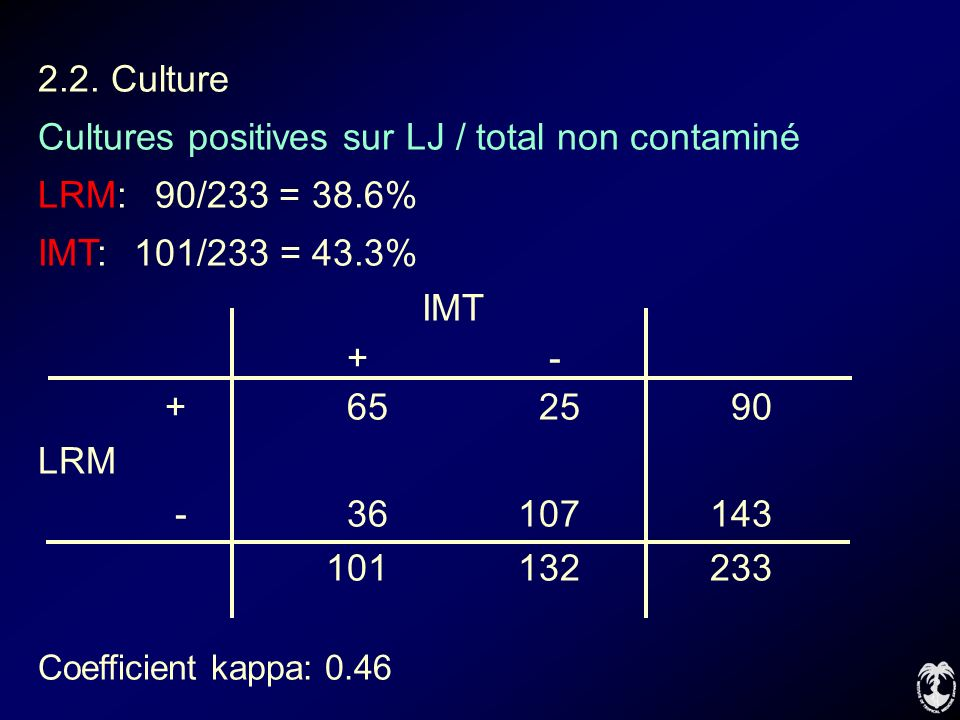 Cultures positives sur LJ / total non contaminé LRM: 90/233 = 38.6%