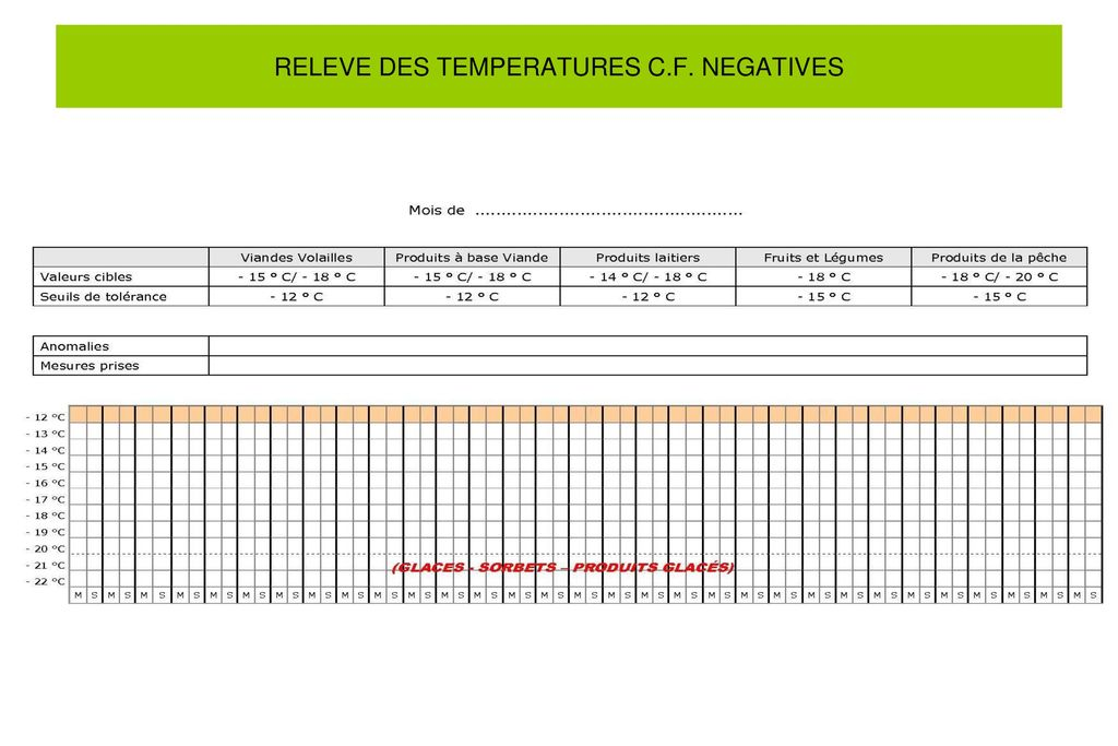 RELEVE DES TEMPERATURES C.F. NEGATIVES