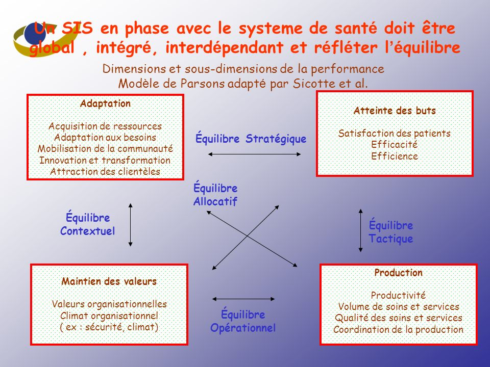 Un SIS en phase avec le systeme de santé doit être global , intégré, interdépendant et réfléter l'équilibre