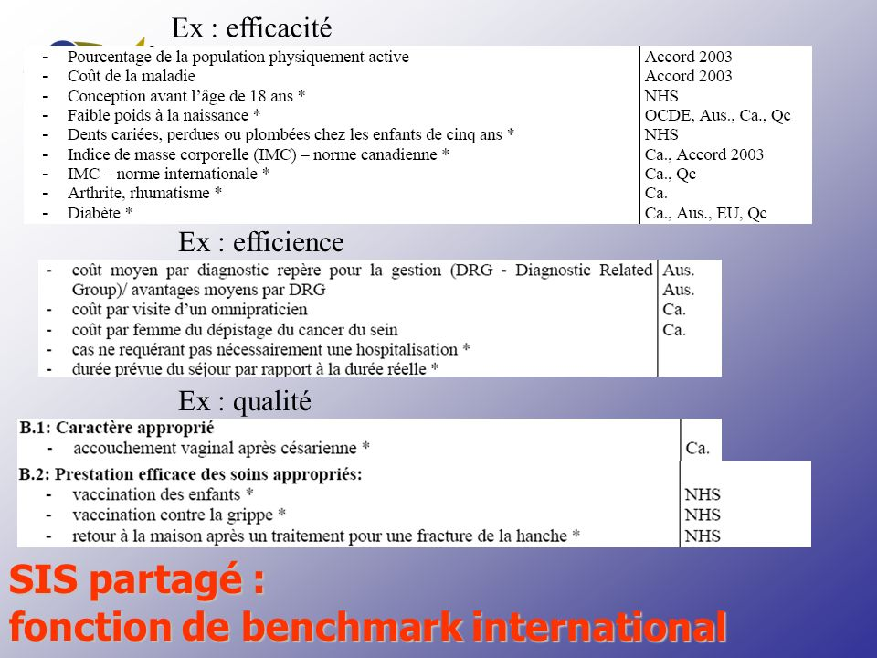 fonction de benchmark international