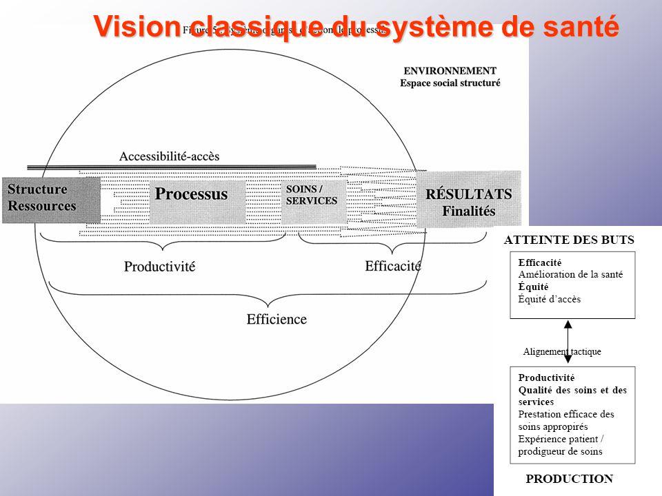 Vision classique du système de santé