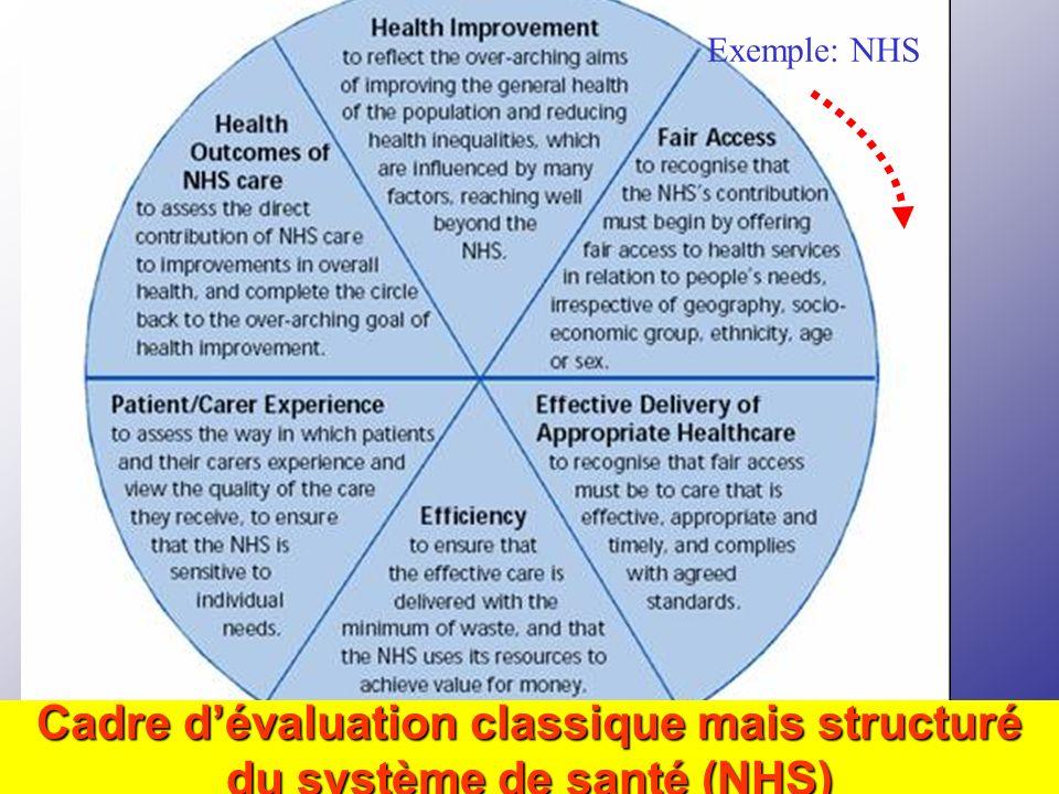 Cadre d'évaluation classique mais structuré du système de santé (NHS)