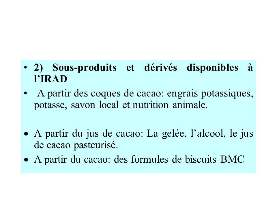2) Sous-produits et dérivés disponibles à l'IRAD