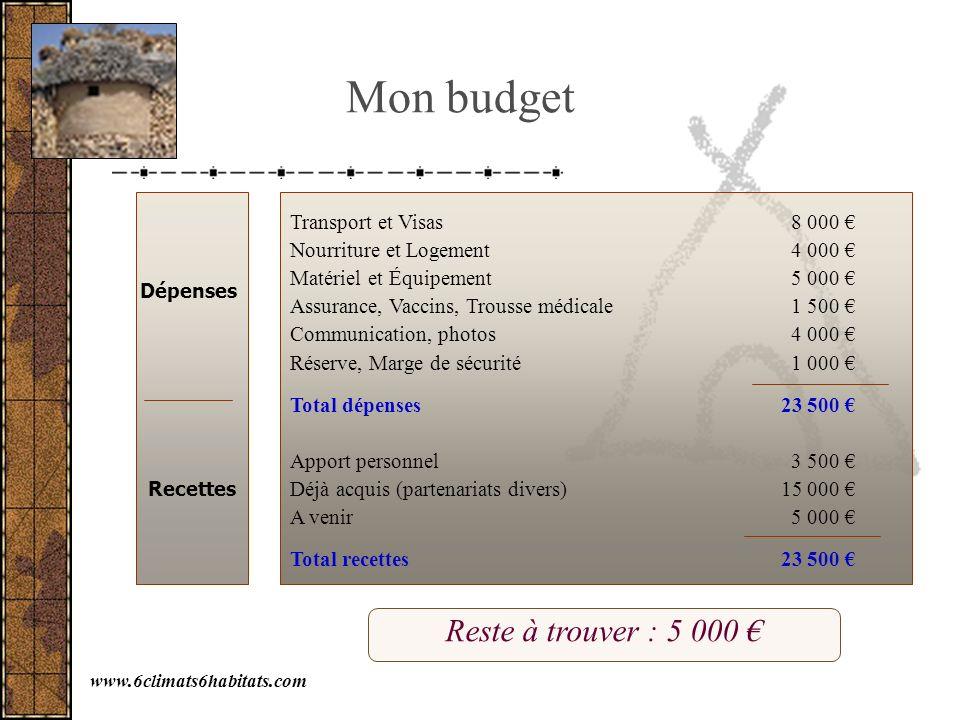 Mon budget Reste à trouver : 5 000 € Transport et Visas 8 000 €