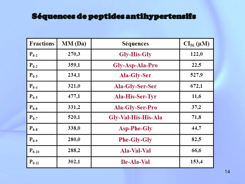 Séquences de peptides antihypertensifs