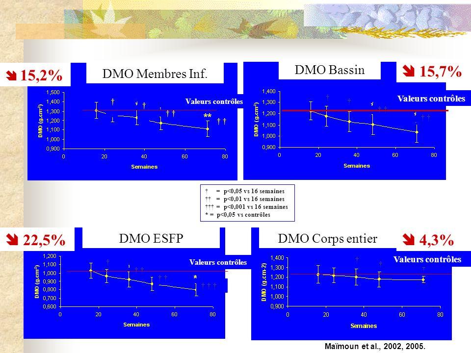  15,7%  22,5%  4,3% DMO Bassin  15,2% DMO Membres Inf. DMO ESFP