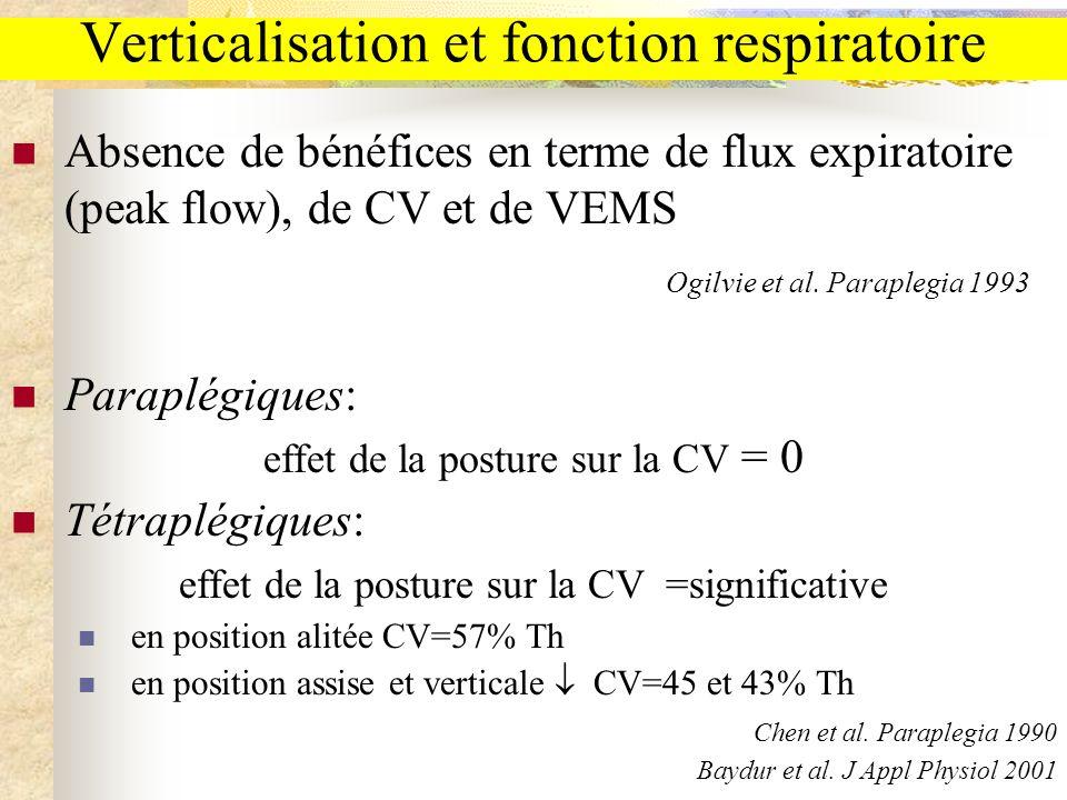 Verticalisation et fonction respiratoire