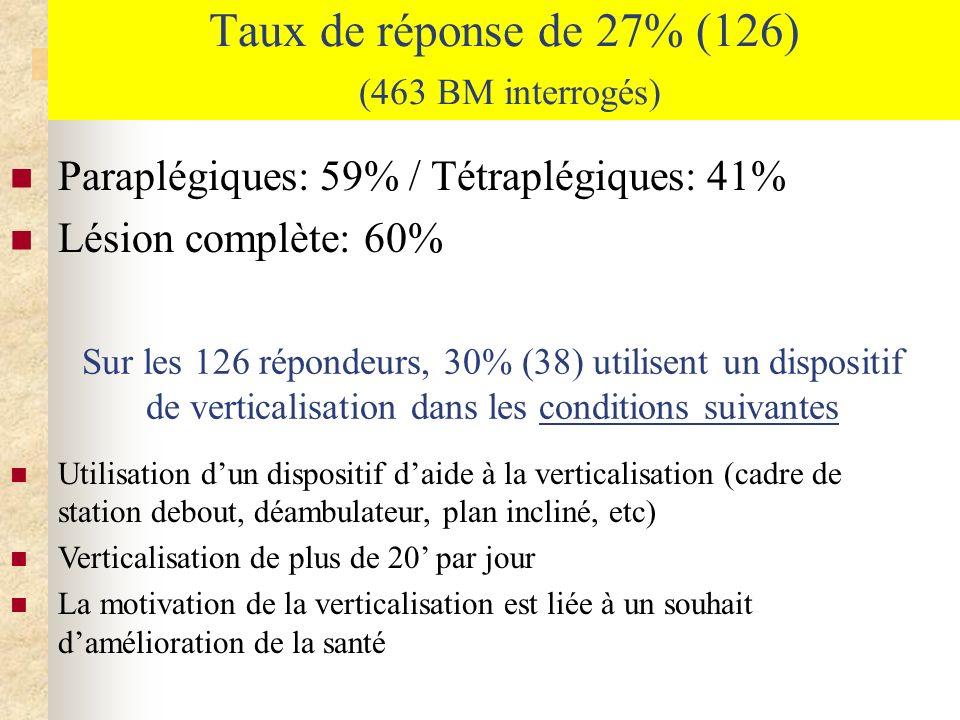 Taux de réponse de 27% (126) (463 BM interrogés)
