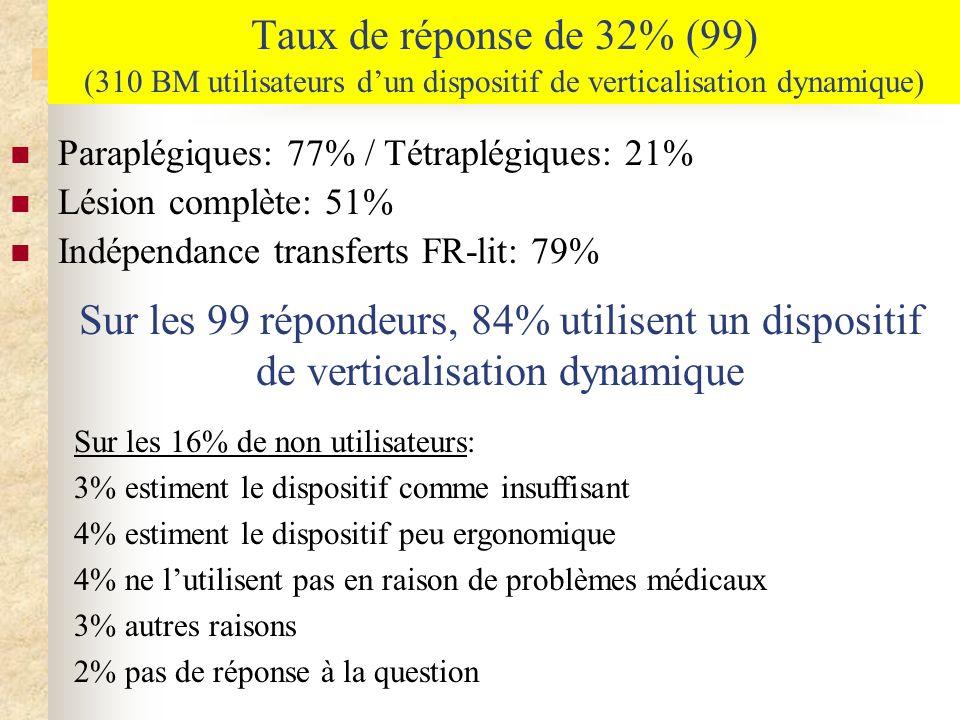 Taux de réponse de 32% (99) (310 BM utilisateurs d'un dispositif de verticalisation dynamique)