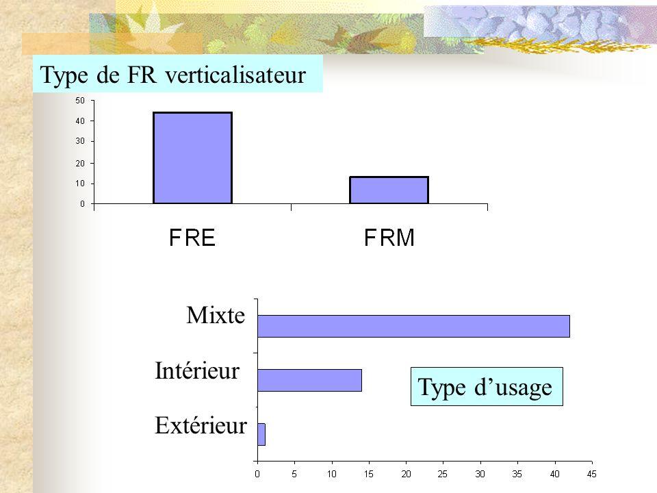 Type de FR verticalisateur