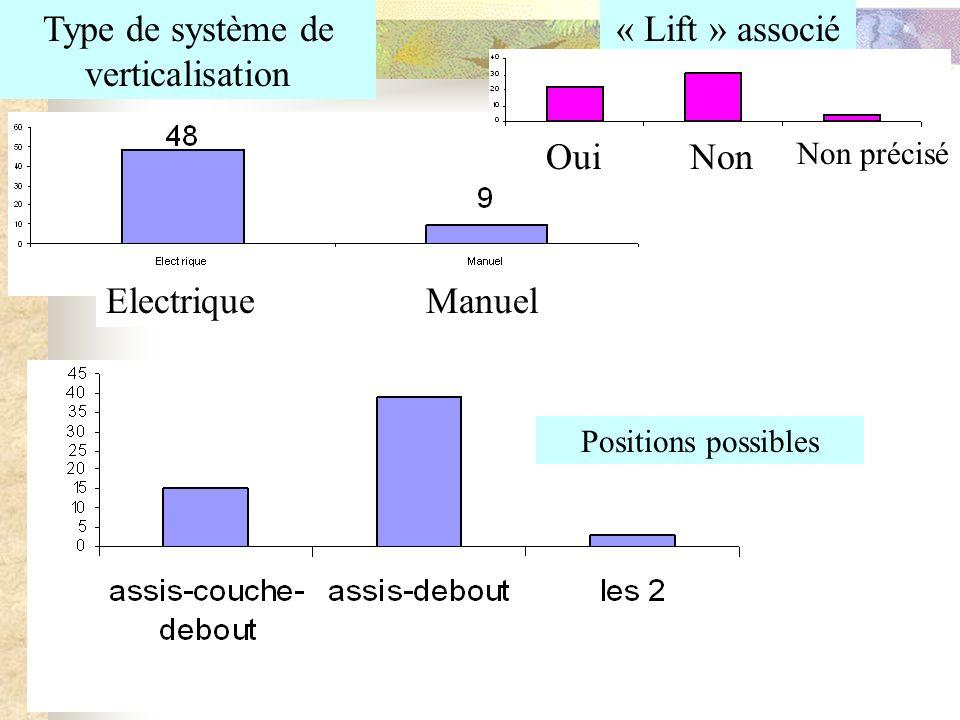 Type de système de verticalisation