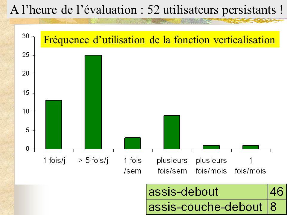 A l'heure de l'évaluation : 52 utilisateurs persistants !