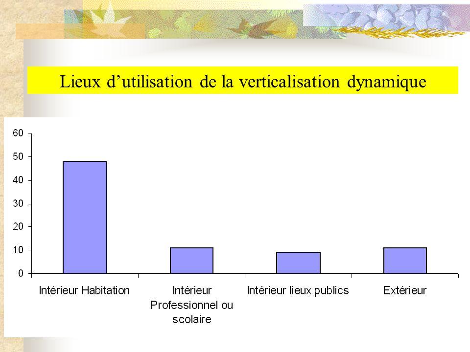 Lieux d'utilisation de la verticalisation dynamique