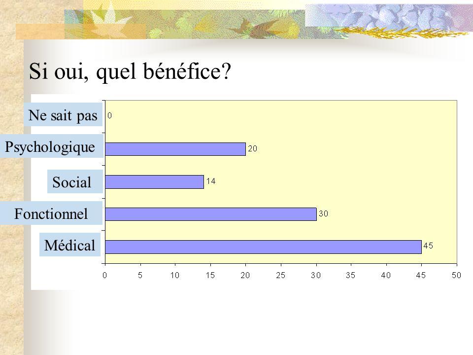 Si oui, quel bénéfice Ne sait pas Psychologique Social Fonctionnel