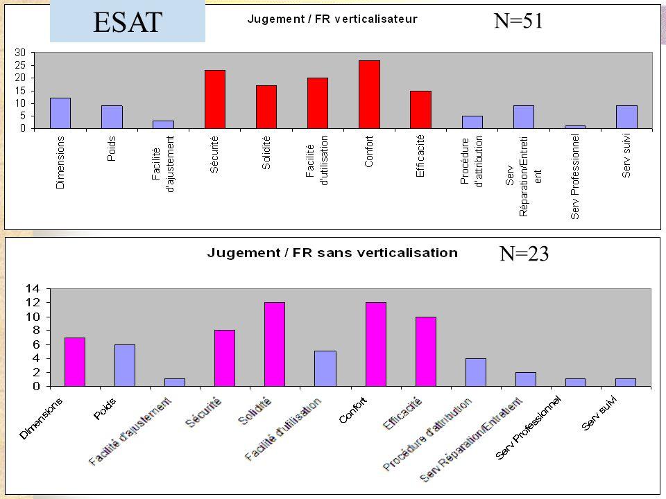 ESAT N=51 N=23