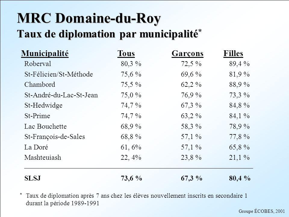 MRC Domaine-du-Roy Taux de diplomation par municipalité*