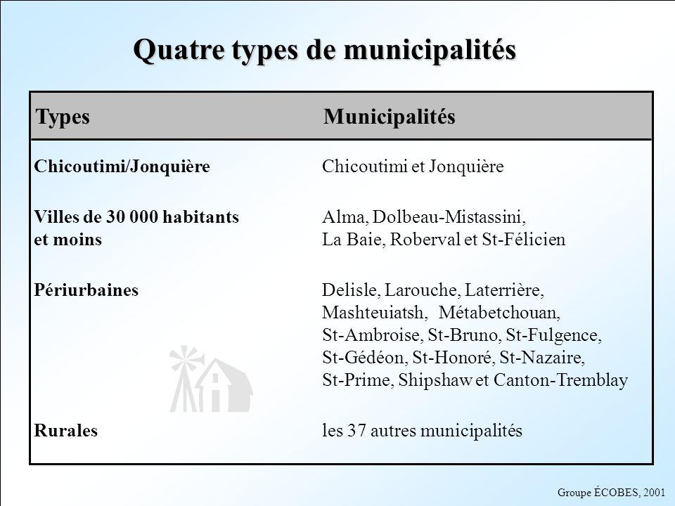 Quatre types de municipalités