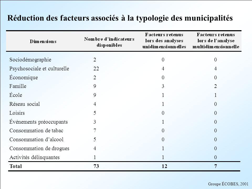 Réduction des facteurs associés à la typologie des municipalités