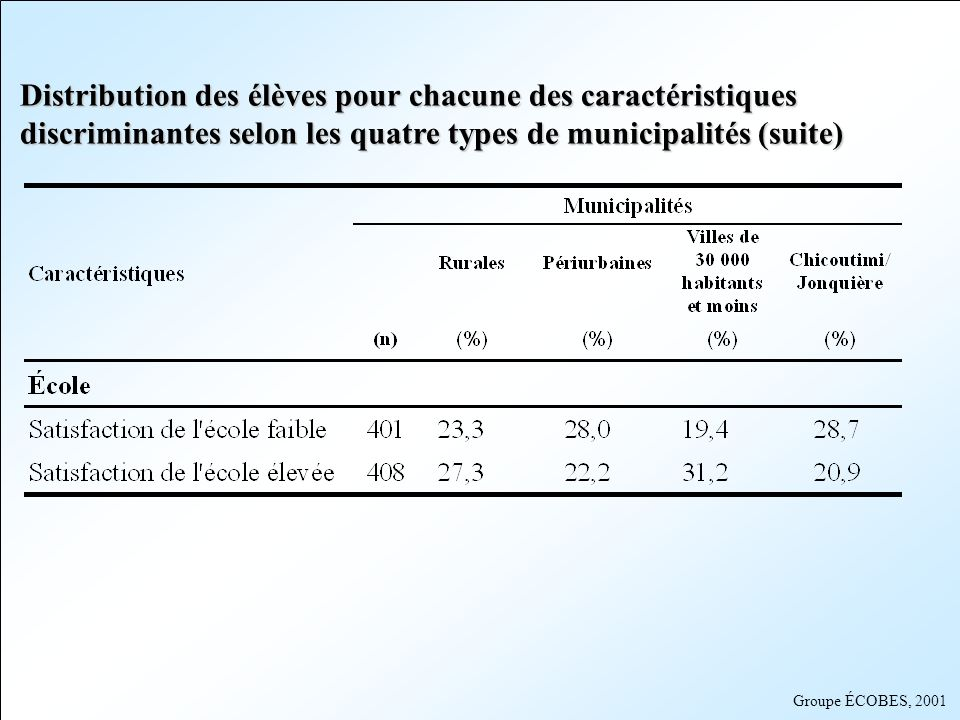 Distribution des élèves pour chacune des caractéristiques discriminantes selon les quatre types de municipalités (suite)