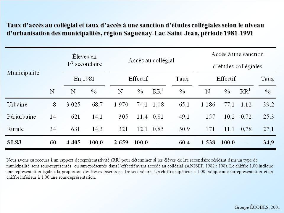 Taux d'accès au collégial et taux d'accès à une sanction d'études collégiales selon le niveau d'urbanisation des municipalités, région Saguenay-Lac-Saint-Jean, période 1981-1991