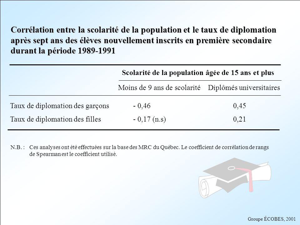 Corrélation entre la scolarité de la population et le taux de diplomation après sept ans des élèves nouvellement inscrits en première secondaire durant la période 1989-1991