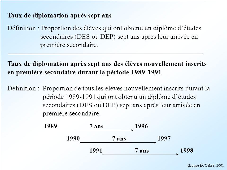 Taux de diplomation après sept ans