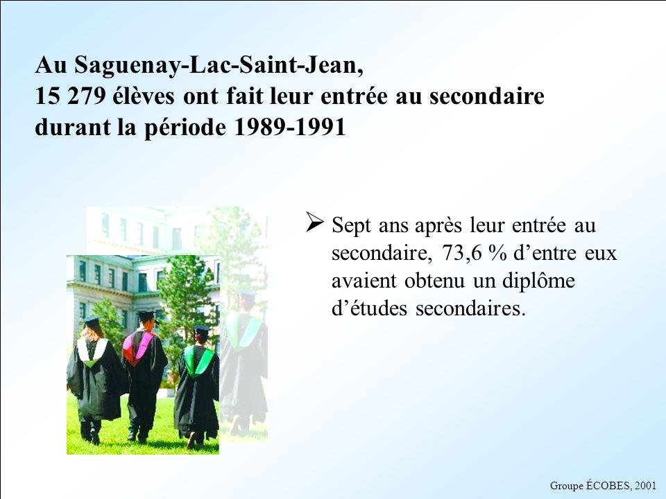 Au Saguenay-Lac-Saint-Jean, 15 279 élèves ont fait leur entrée au secondaire durant la période 1989-1991