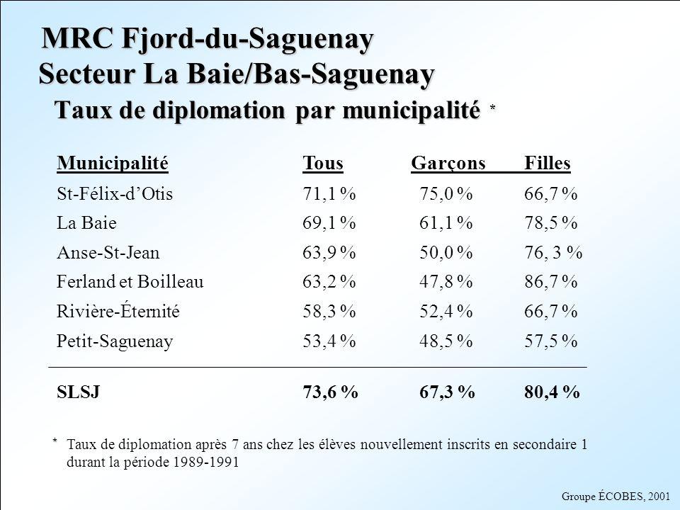 Secteur La Baie/Bas-Saguenay