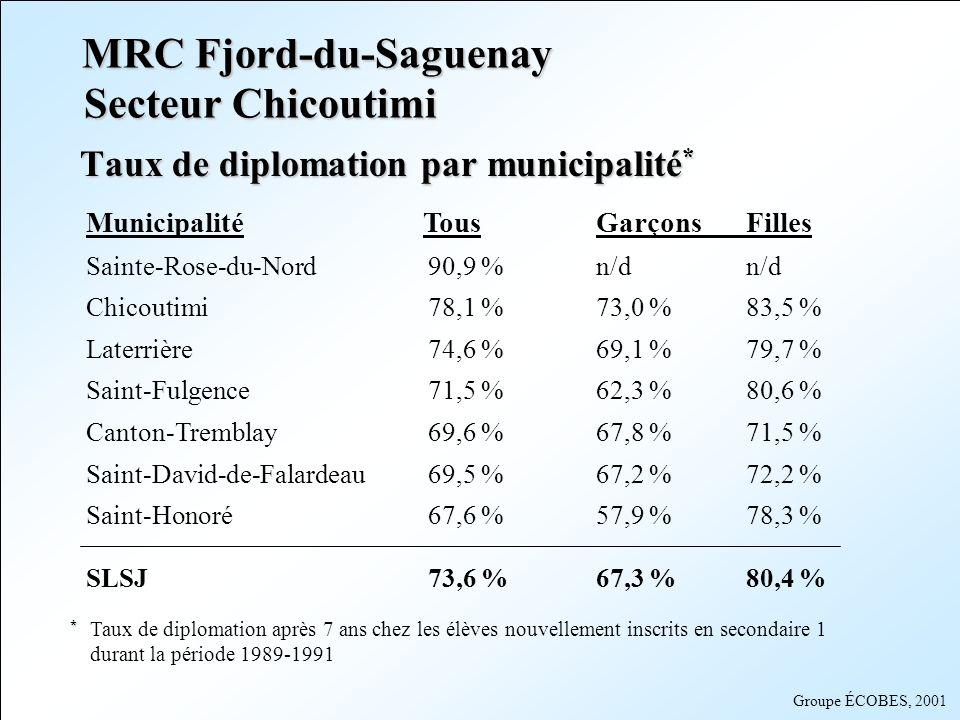 MRC Fjord-du-Saguenay Secteur Chicoutimi