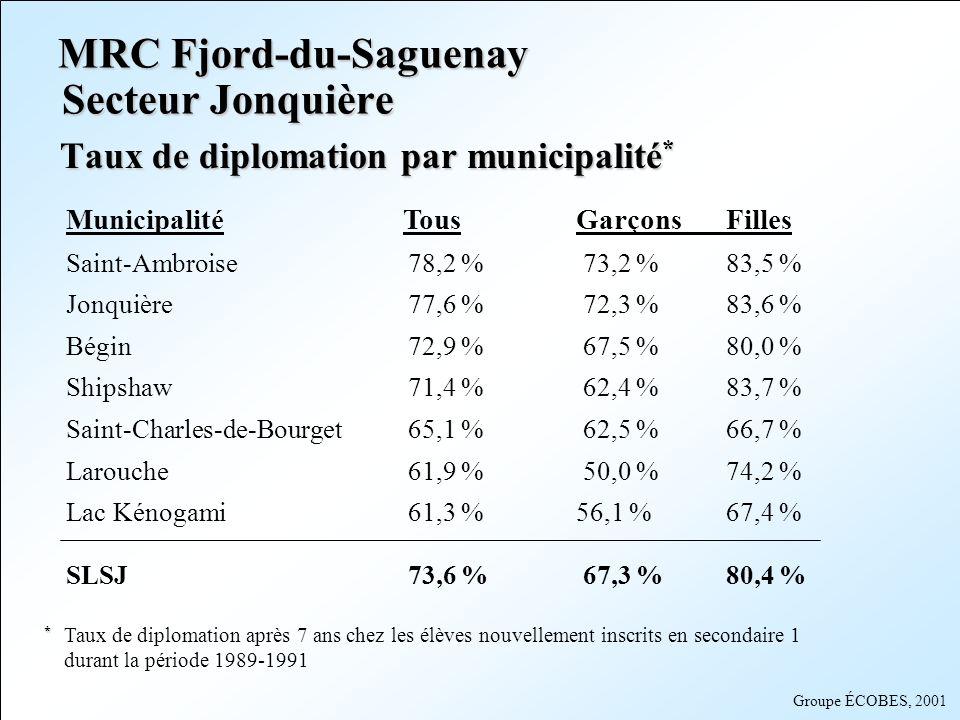 MRC Fjord-du-Saguenay Secteur Jonquière