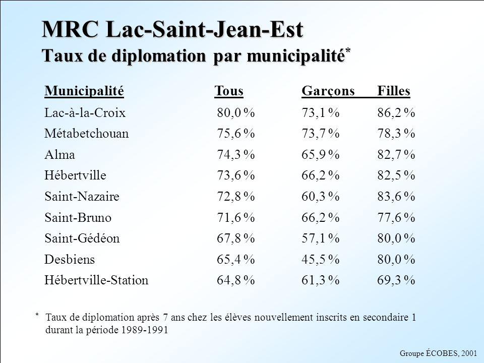 MRC Lac-Saint-Jean-Est