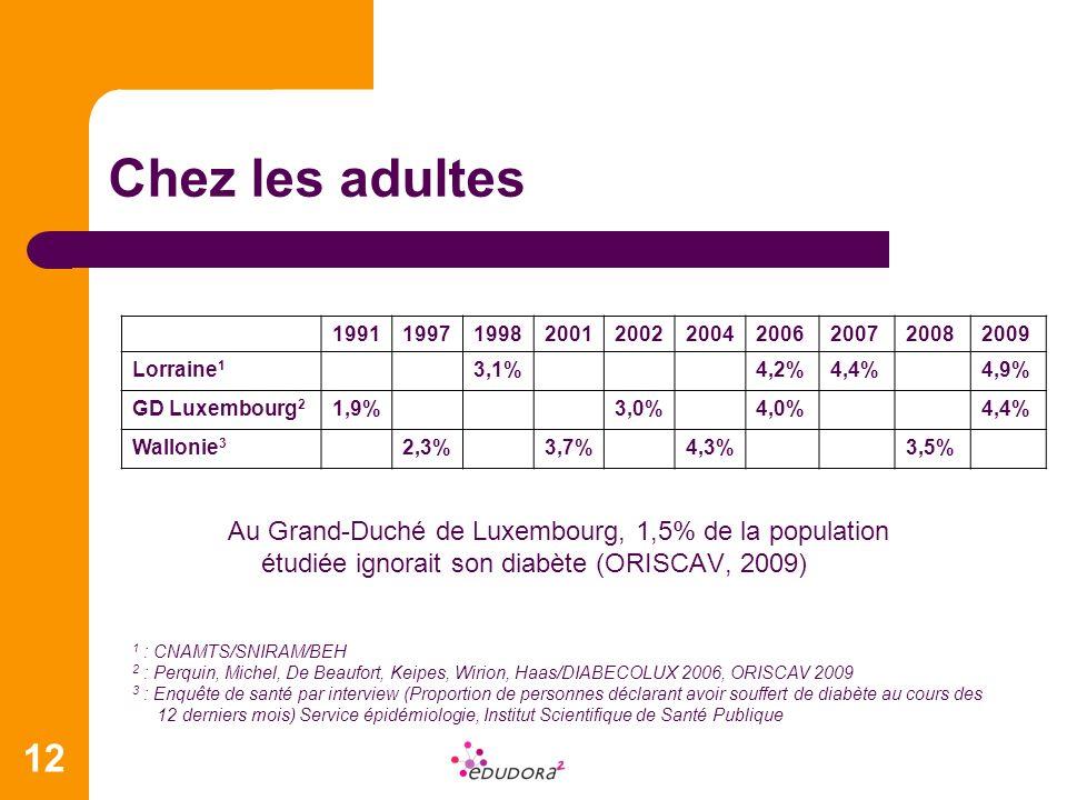 Chez les adultes 1991. 1997. 1998. 2001. 2002. 2004. 2006. 2007. 2008. 2009. Lorraine1. 3,1%