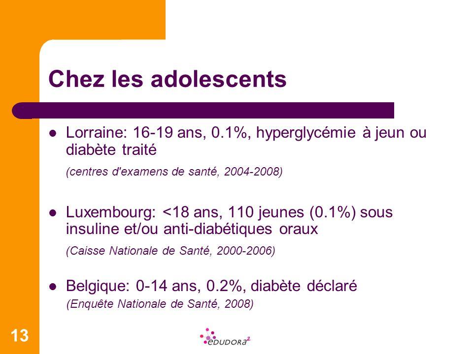 Chez les adolescents Lorraine: 16-19 ans, 0.1%, hyperglycémie à jeun ou diabète traité. (centres d examens de santé, 2004-2008)