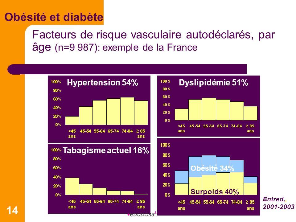 Obésité et diabète Facteurs de risque vasculaire autodéclarés, par âge (n=9 987): exemple de la France.